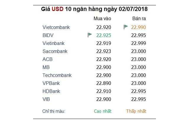 Tỷ giá hôm nay 2/7: Giá USD chững lại