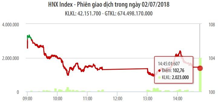 Chứng khoán ngày 2/7: Cầu bắt đáy có nhưng không đủ, VN-Index rớt 13 điểm 1