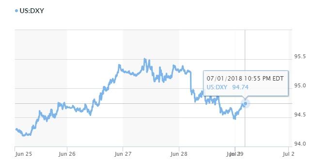 Tỷ giá hôm nay 2/7: Giá USD chững lại 2