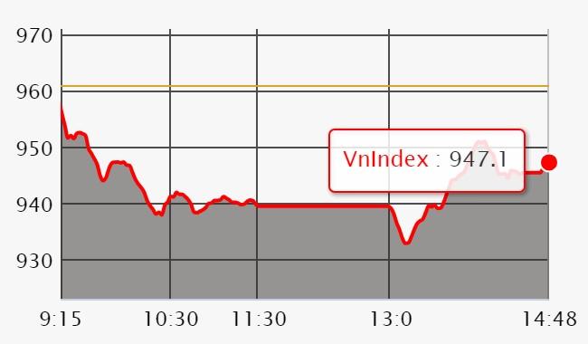 Chứng khoán ngày 2/7: Cầu bắt đáy có nhưng không đủ, VN-Index rớt 13 điểm