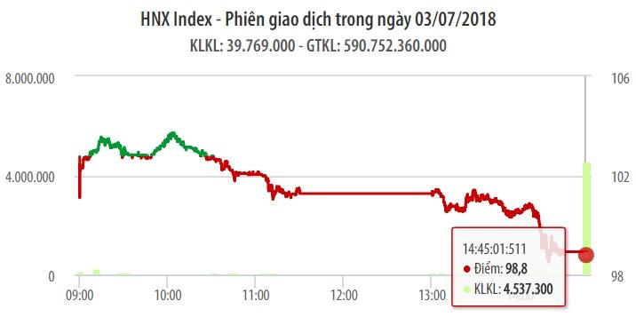 Chứng khoán ngày 3/7: VN-Index đe dọa mốc 900 điểm 1
