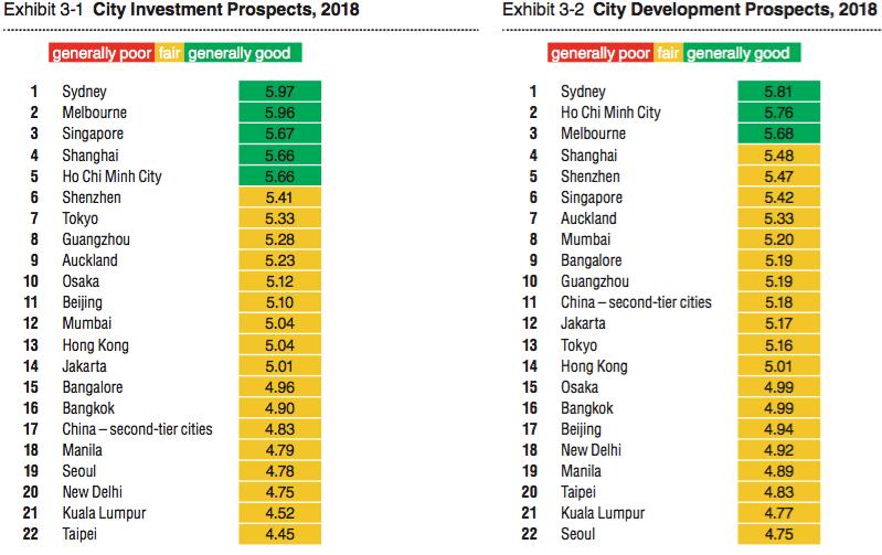TP. HCM dẫn đầu châu Á – Thái Bình Dương về triển vọng bất động sản 2018