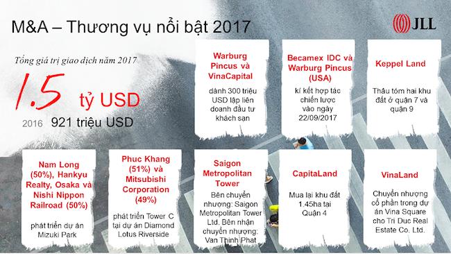 Toàn cảnh hoạt động M&A bất động sản tại Việt Nam một năm qua