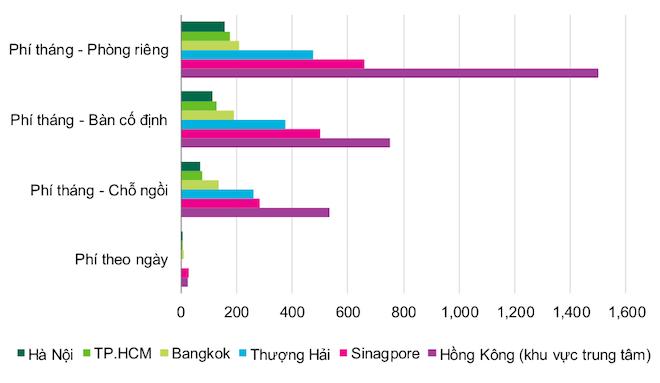 Toàn cảnh thị trường không gian làm việc chung tại Việt Nam 1