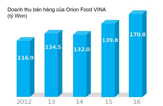 Orion định mở rộng hoạt động tại Việt Nam thông qua M&A