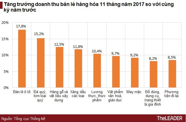 Tăng trưởng doanh thu dịch vụ 11 tháng tại Thanh Hóa dẫn đầu cả nước 1