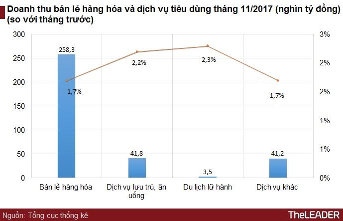 Tăng trưởng doanh thu dịch vụ 11 tháng tại Thanh Hóa dẫn đầu cả nước
