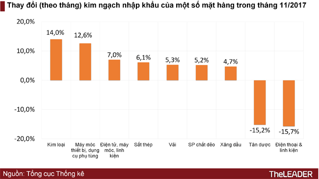 Việt Nam nhập siêu Hàn Quốc, Trung Quốc bao nhiêu, xuất siêu Mỹ, EU bấy nhiêu 1