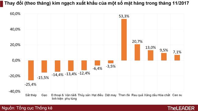 Việt Nam nhập siêu Hàn Quốc, Trung Quốc bao nhiêu, xuất siêu Mỹ, EU bấy nhiêu