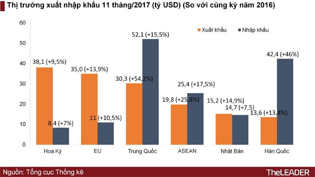 Việt Nam nhập siêu Hàn Quốc, Trung Quốc bao nhiêu, xuất siêu Mỹ, EU bấy nhiêu 2