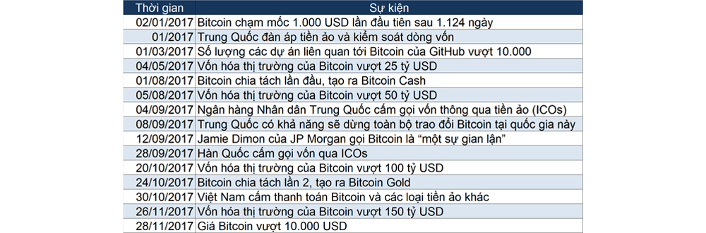 [Infographics] Nhìn lại hành trình tới 10.000 USD của Bitcoin 1