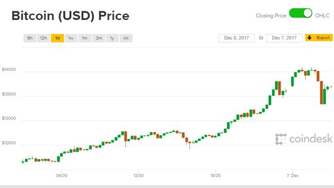 Giá Bitcoin hôm nay 7/12: Dễ dàng chinh phục ngưỡng 14.000 USD