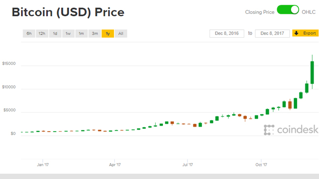 Giá Bitcoin đã tăng gấp 20 lần chỉ sau một năm