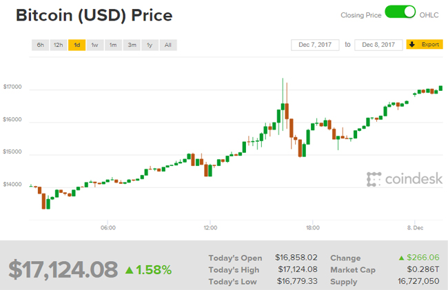 Giá Bitcoin hôm nay 8/12: Choáng!