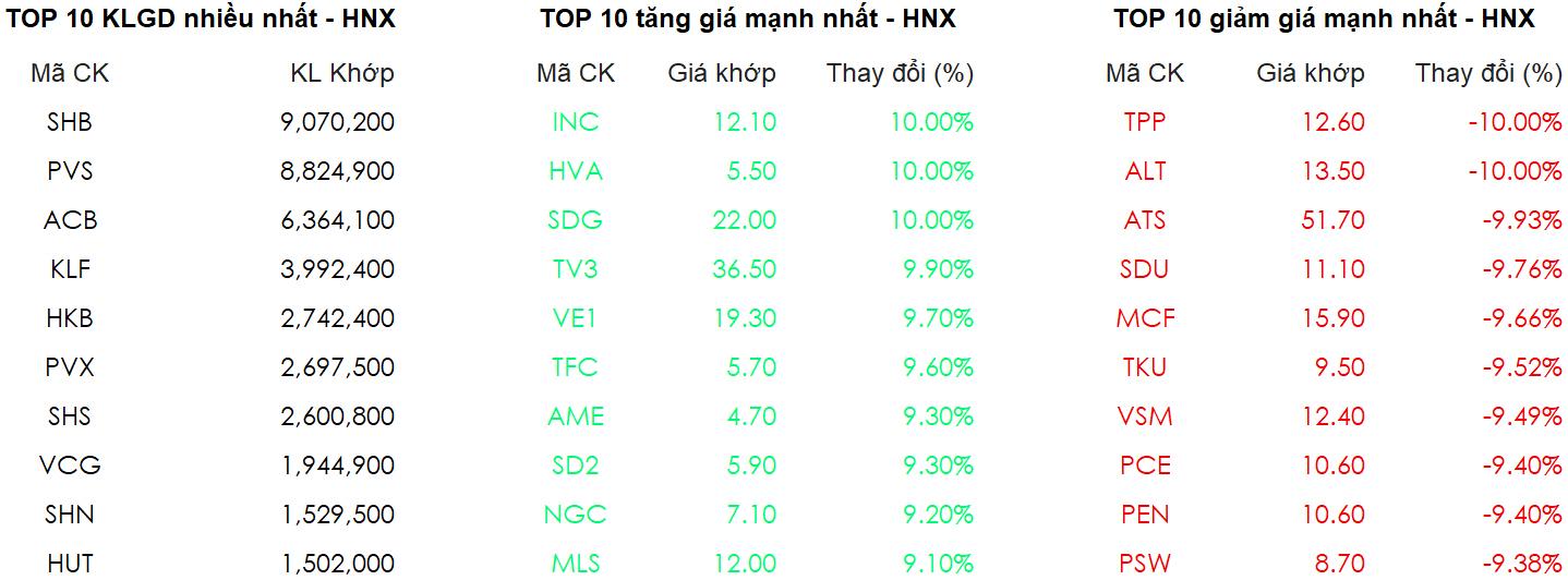 Chứng khoán ngày 4/1: VN-Index tiếp tục chinh phục đỉnh cao mới 3
