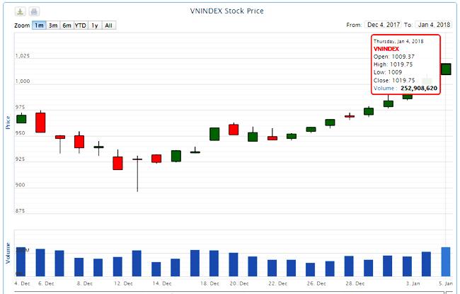 Chứng khoán ngày 4/1: VN-Index tiếp tục chinh phục đỉnh cao mới