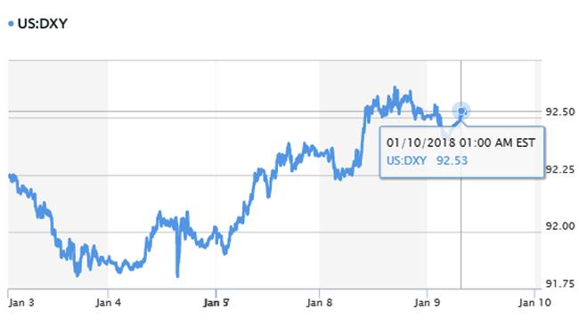 Tỷ giá hôm nay 10/1: Đồng Yên Nhật bất ngờ ngược dòng, tăng giá