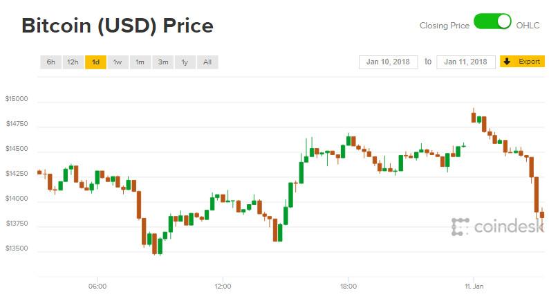 Giá Bitcoin hôm nay 11/1: Niềm vui gắn chẳng tày gang