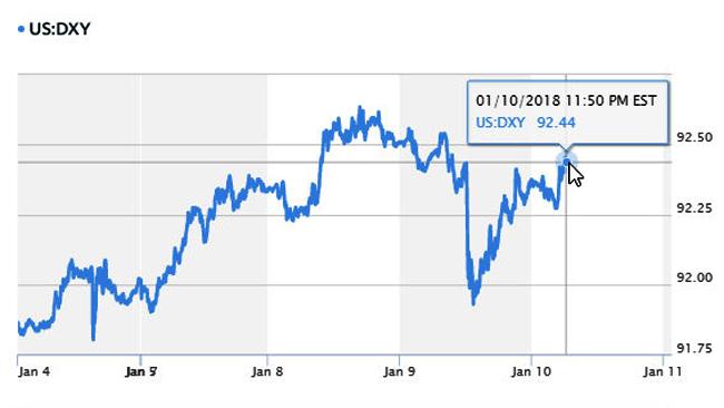 Tỷ giá hôm nay 11/1: Trung Quốc làm tăng nỗi lo nắm giữ USD