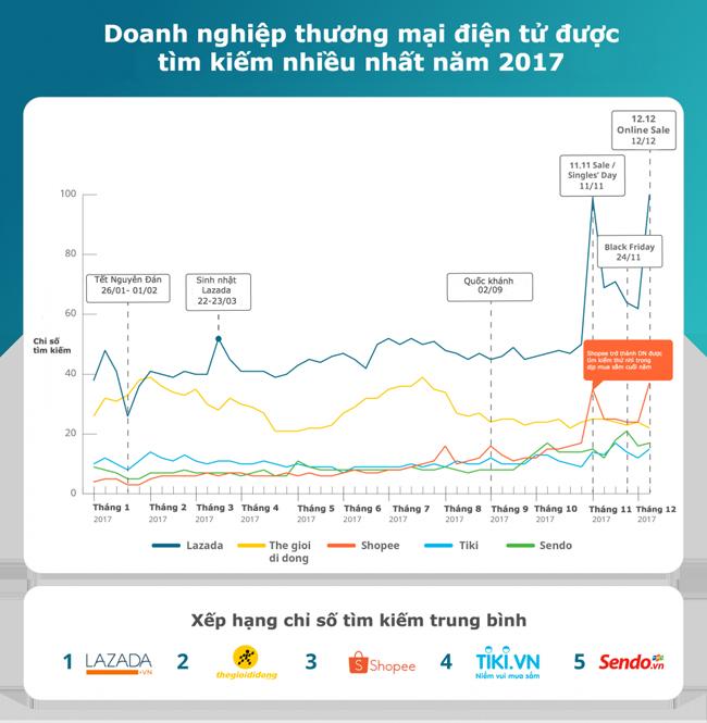 Lazada, Thế Giới Di Động và Sendo tiếp tục dẫn đầu lượt truy cập website thương mại điện tử tại Việt Nam