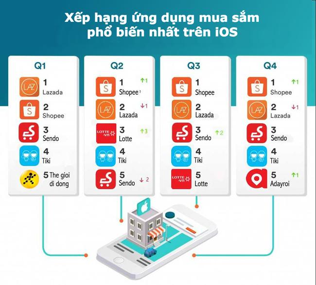 Lazada, Thế Giới Di Động và Sendo tiếp tục dẫn đầu lượt truy cập website thương mại điện tử tại Việt Nam 1