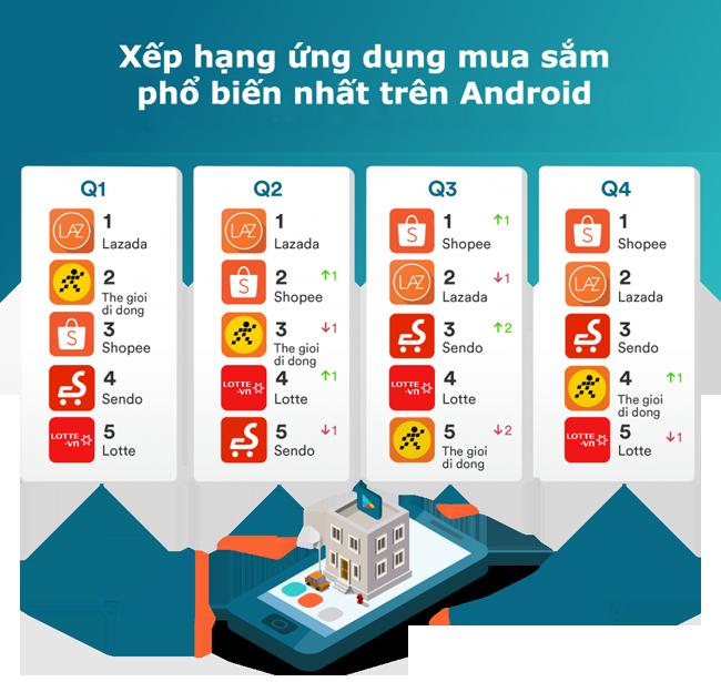 Lazada, Thế Giới Di Động và Sendo tiếp tục dẫn đầu lượt truy cập website thương mại điện tử tại Việt Nam 2