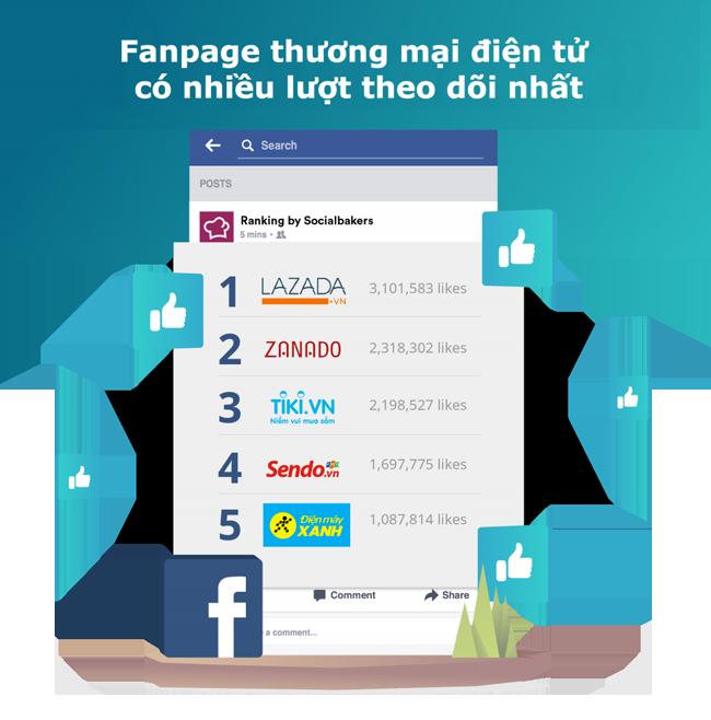Lazada, Thế Giới Di Động và Sendo tiếp tục dẫn đầu lượt truy cập website thương mại điện tử tại Việt Nam 3