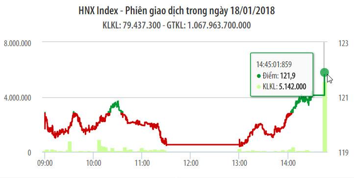 Chứng khoán ngày 18/1: VN-Index quay đầu ngoạn mục đón GEX và VPG chào sàn 1