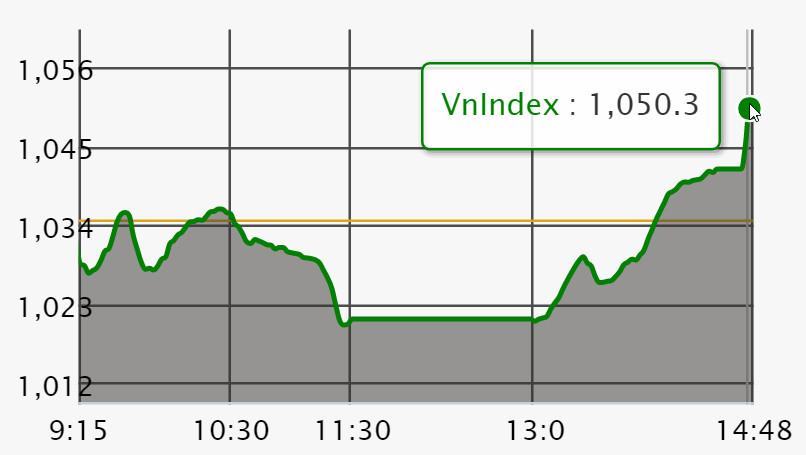Chứng khoán ngày 18/1: VN-Index quay đầu ngoạn mục đón GEX và VPG chào sàn