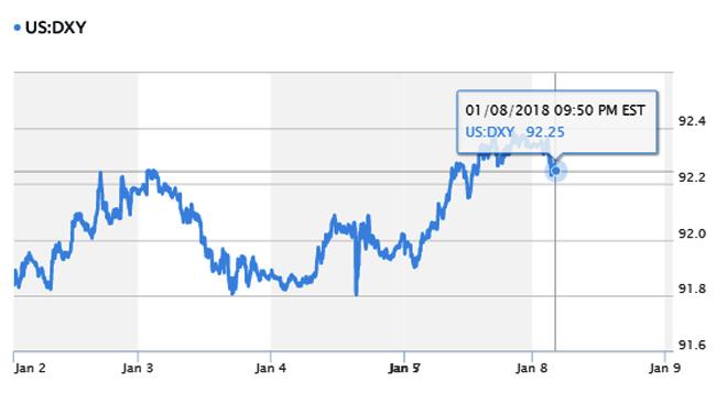 Ngoại tệ trong nước đồng loạt giảm giá, dẫn đầu là EUR
