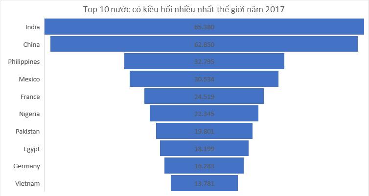 Đạt mức kỷ lục, kiều hối Việt Nam vào Top 10 thế giới 1