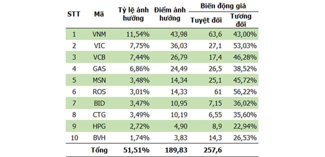 """VN-Index chào 1.000: Khi """"công thần"""" trở thành """"tội đồ"""""""