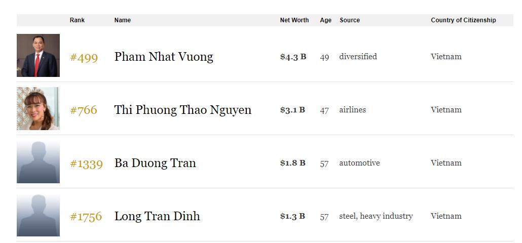 Việt Nam có thêm 2 tỉ phú đô la mới: Chủ tịch thép Hòa Phát Trần Đình Long và Chủ tịch Thaco Trần Bá Dương