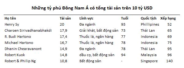 Những tỷ phú đô la Việt đang đứng ở đâu trên bản đồ khu vực? 1