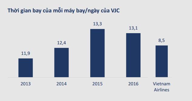 (Bài cuối tuần) Làm sao để Vietjet Air bán vé rẻ hơn Vietnam Airlines?