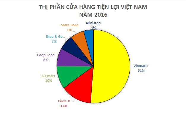 Để người Việt sống tiện lợi, Vinmart+, 7-Eleven, Circle K,… đang phải trả giá đắt 1