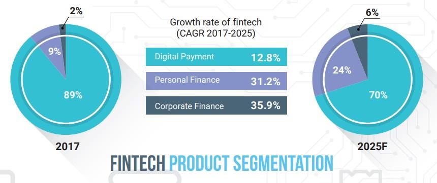 Fintech tại Việt Nam đang chuyển dần sang các ứng dụng hỗ trợ tài chính, cho vay cá nhân