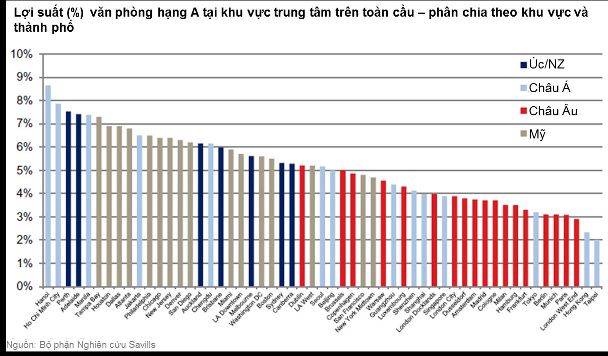 Việt Nam - Thị trường có mức lợi suất văn phòng cao nhất thế giới