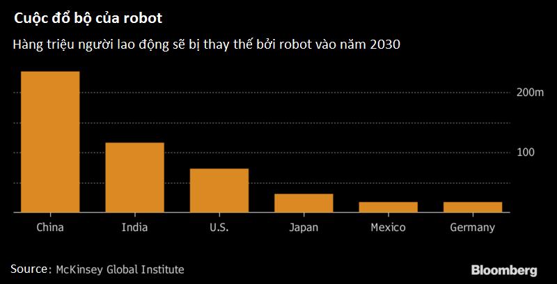 Robot sẽ thay thế 800 triệu người lao động trên toàn thế giới