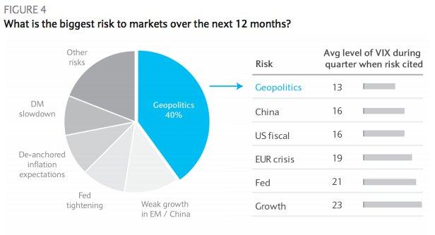 Trong năm 2018, các nhà đầu tư toàn cầu lo sợ nhất điều gì?