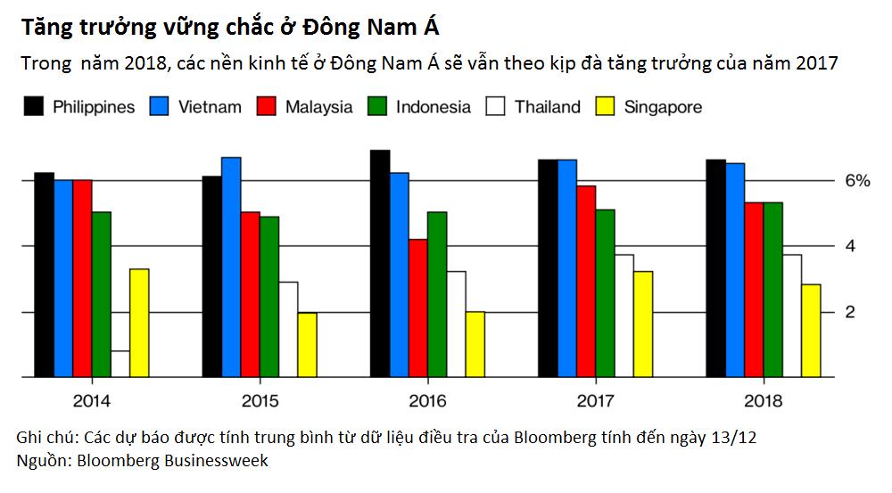 Năm 2018, Việt Nam được dự báo tiếp tục dẫn đầu tăng trưởng khu vực Đông Nam Á