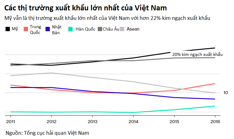 Hàng 'Made in Vietnam' vẫn bùng nổ tại Mỹ bất chấp đe doạ thương mại từ tổng thống Trump