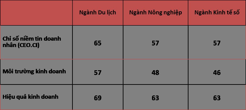 Doanh nhân Việt đặt niềm tin vào điều gì? 1