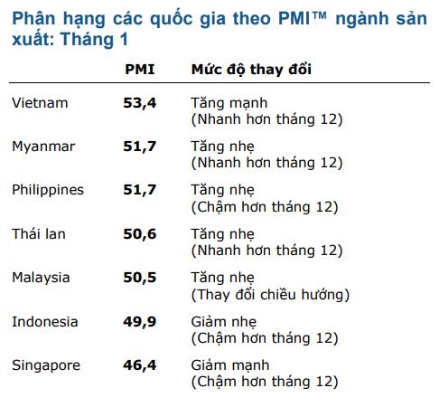 Việt Nam dẫn đầu ASEAN trong tăng trưởng lĩnh vực sản xuẩt