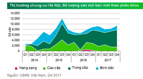 Quý IV/2017: Giá bất động sản tại Hà Nội tiếp tục giảm nhẹ