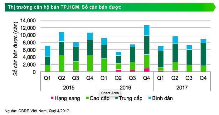 Diễn biến trái chiều về giá trên thị trường bất động sản Hà Nội và TP. HCM 2