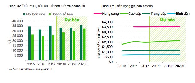Triển vọng thị trường căn hộ năm 2018 sẽ ra sao? 1