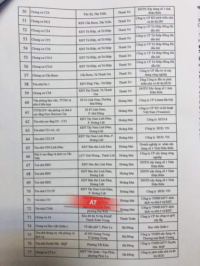91 chung cư, toà nhà vi phạm phòng cháy chữa cháy tại Hà Nội 3