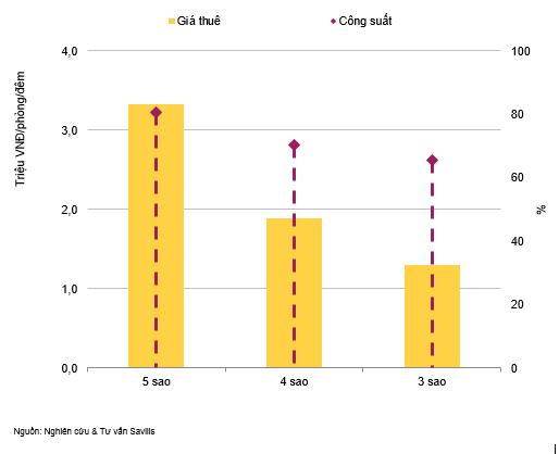 Công suất trung bình phân khúc khách sạn Hà Nội cao nhất trong năm năm