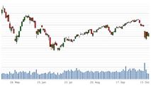 Cuộc đua lãi suất tác động thế nào đến thị trường chứng khoán?